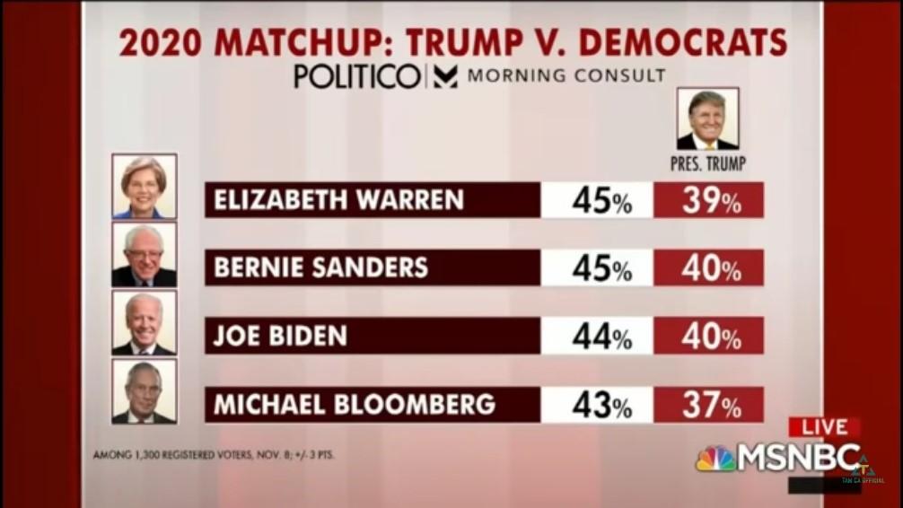 Biden Poll